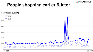 black friday times 2017 holiday shopping behavior ecommerce owners should know vantage