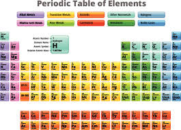 gases on the periodic table list of halogens element groups