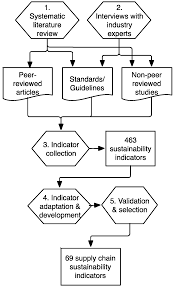 Supply Chain Fashion Industry Sustainability Free Full Text Sustainability Assessment In