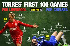 Fernando Torres Meme - torres at liverpool v torres at chelsea shocking first 100 games