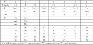 Valancy Table Boranes Carboranes Metalloboranes Transition Metal Carbonyls