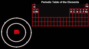 7 2 atomic structure meets the periodic table youtube