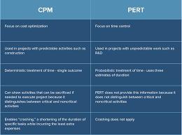 Complexity Point Estimation Template by Pert 101 Charts Analysis U0026 Templates Smartsheet