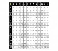 11 Multiplication Table Download Free Multiplication Table Wallpapers For Your Mobile