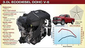 dodge ram ecodiesel reviews ram ecodiesel specs 2018 2019 car release and reviews
