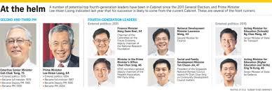 Number Of Cabinet Members Singapore Cabinet Members Scifihits Com