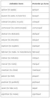 different yo forms in the preterite tense