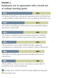 Skills Employers Look For On A Resume It Takes More Than A Major Employer Priorities For College