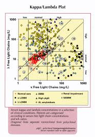 difference between kappa and lambda light chains free light chains serum regional medical laboratory