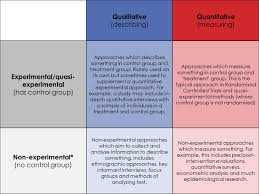 how to write a qualitative research paper an idiot s guide to research methods kirstyevidence research methods