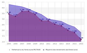 si e macif assurance vie fonds euros 2017 macif stables en 2017 mais déjà