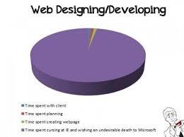 Internet Explorer Meme - the headaches of internet explorer memes developer memes