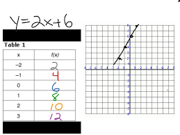 Graphing Linear Functions Worksheet Pdf Converting Equation To Table Of Values Part I Math Algebra