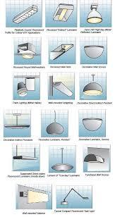 Type Of Light Fixtures Indoor Lighting Fixtures Classifications Part Two Electrical