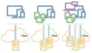 amazon server overloaded black friday a four step guide to triple your savings on aws deployments