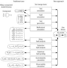 test synthesis with alternative graphs