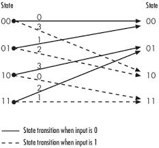 trellis quantization error detection and correction matlab u0026 simulink