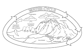 water cycle nature coloring pages nature pictures of natural