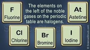 Halogen On Periodic Table Halogen Family