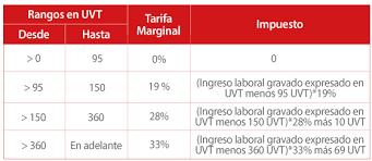 retencion en la fuente tabla 2016 parker randall colombia ifrs auditoria y aseguramiento e impuestos