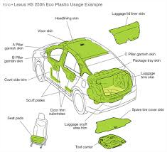 is lexus part of toyota toyota green innovation