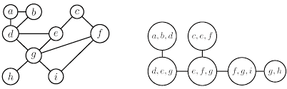 information free full text the treewidth of induced graphs of
