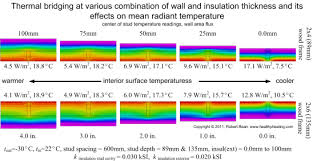 Comfort Level Definition Mean Radiant Temperature Indoor Environmental Quality With
