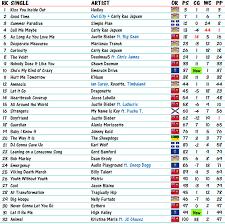 top 100 wedding songs 100 top wedding songs 2012 billboard top 100 songs 2012