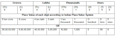 course mathematics grade 5 topic math class 5 indian