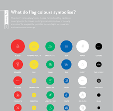Sea Flag Meanings Flag Stories What Each Color In A Flag Represents Infographic