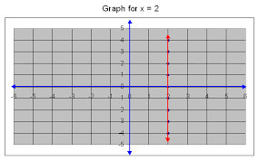 graph for x u003e 2 middle high algebra geometry and