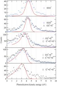 new achievements on relaxation dynamics of atoms and molecules