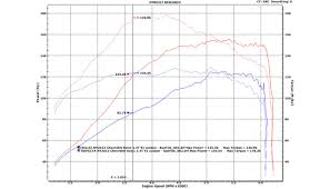trifecta 2012 2017 chevrolet sonic 1 4l turbo elite