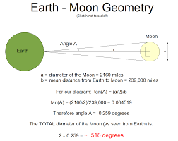 How Big Is The American Flag Can You See The Flag On The Moon With A Telescope