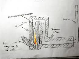 Free Homemade Outdoor Wood Boiler Plans by Making A Wood Burning Stove 1 Design
