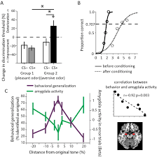 fear generalization and anxiety behavioral and neural mechanisms