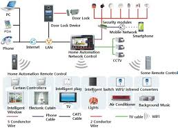 apple home network design 2014 home wired network diagram patio plans and designs plumbing pipe