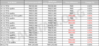 audi a3 maintenance cost audi malaysia announces revised price list for 2016 price hike