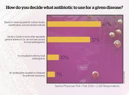 antibiotic resistance forecasting suggests we are in danger sermo