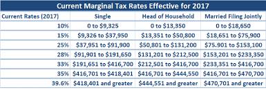 trump u0027s tax plan taxes for everyman worthtax