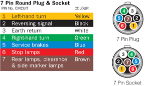 7 blade trailer plug wiring diagram color 7 blade trailer plug