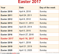 what date is easter sunday on