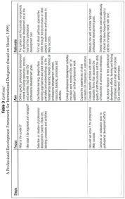 academic onefile document professional development of