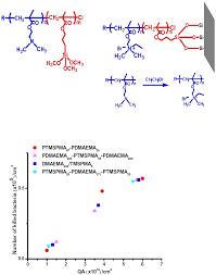 surfactants matyjaszewski polymer group carnegie mellon university