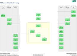 Ca Service Desk Wiki Service Validation And Testing It Process Wiki