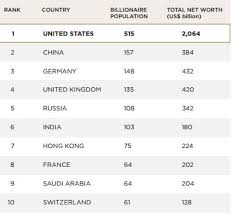 us area code from germany us ranks with most billionaires followed by china and