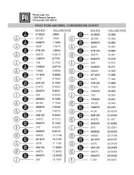 Sample Fraction Decimal Conversion Chart Free Download
