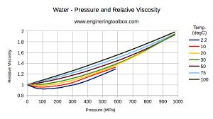 ethylene glycol viscosity table water absolute or dynamic viscosity