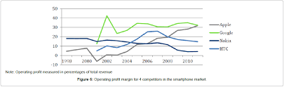 Disruptive Technologies and Networking in Telecom Industries     global economics operating profit competitors