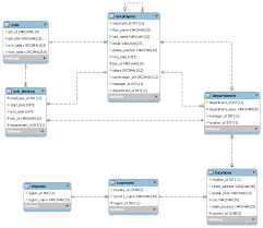 hr schema tables data reshaping relational data using spinmap